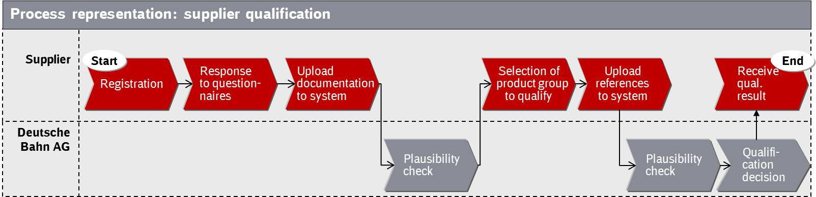 Qualilfication process