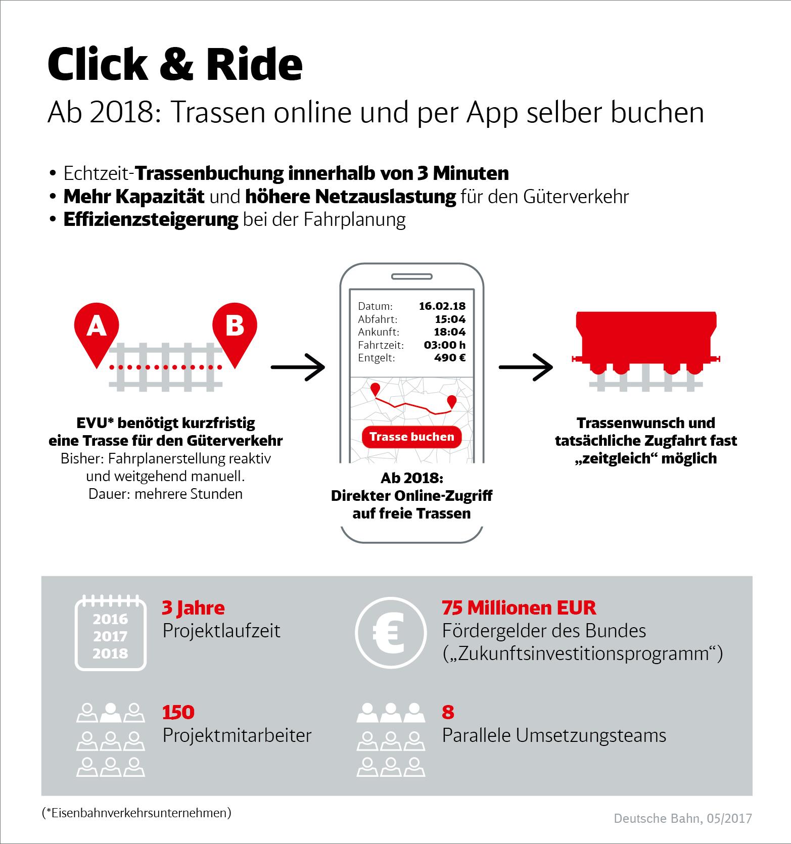 Infografik Click and Ride