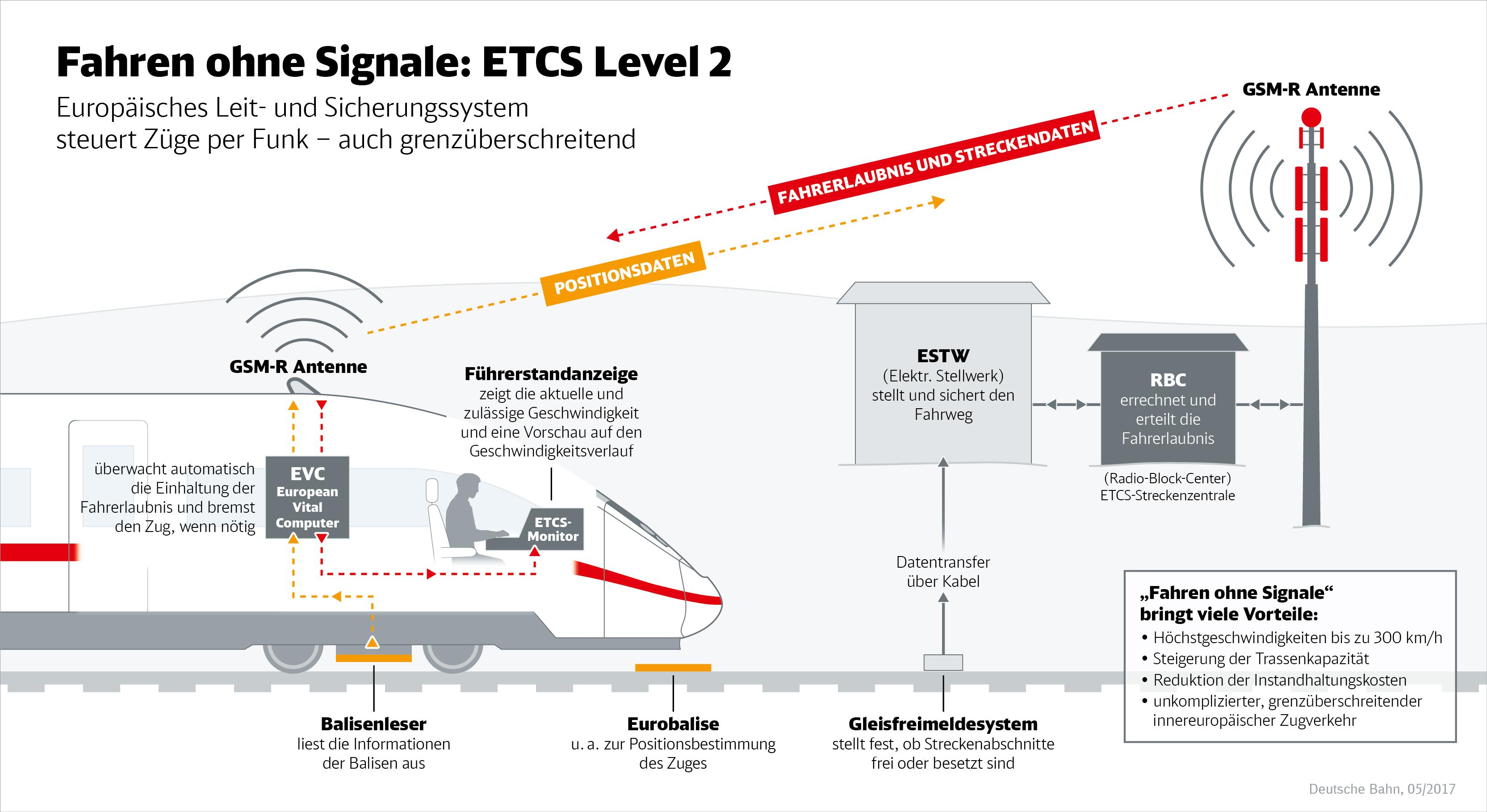 ETCS Level 2