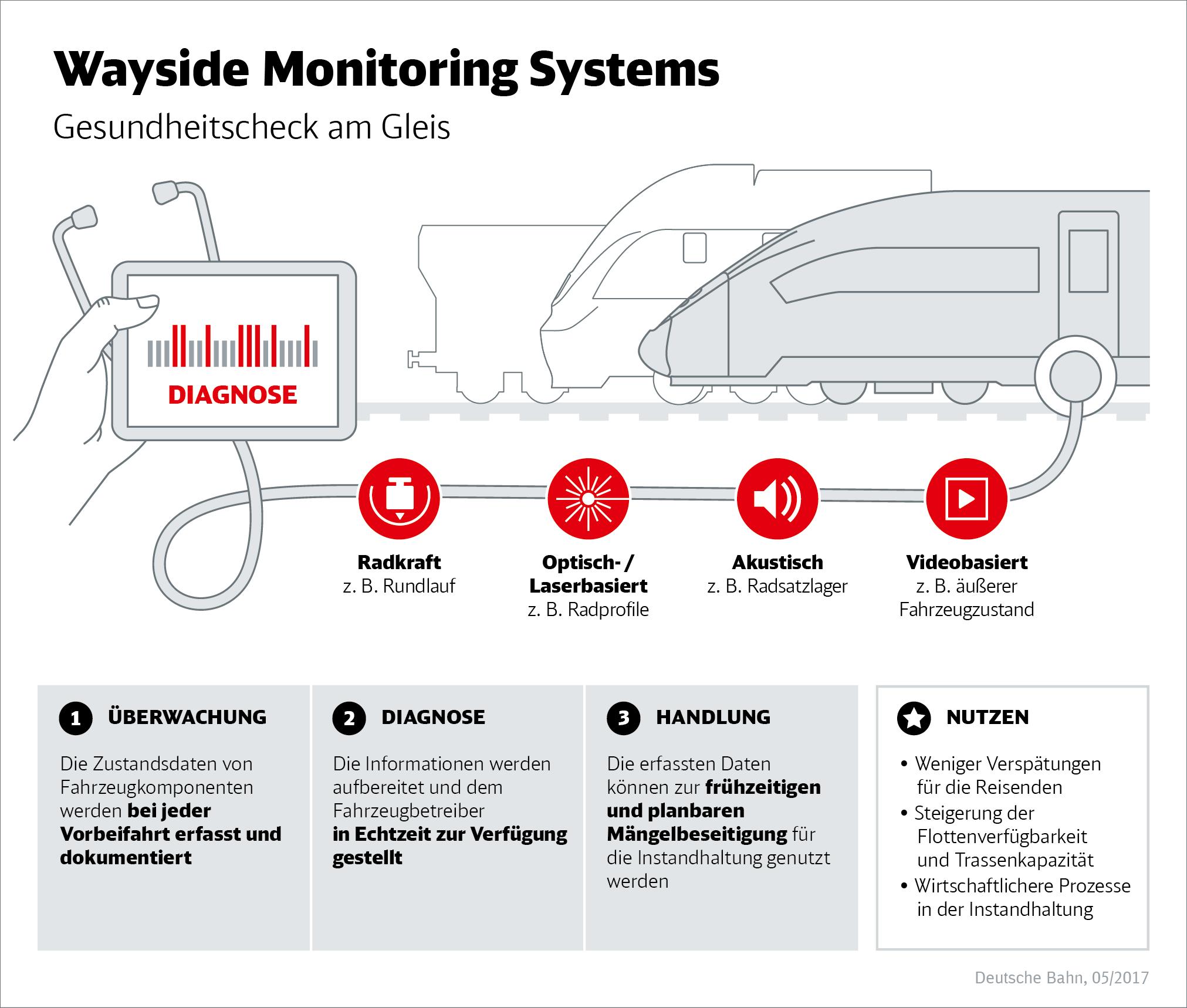 Infografik Wayside Monitoring