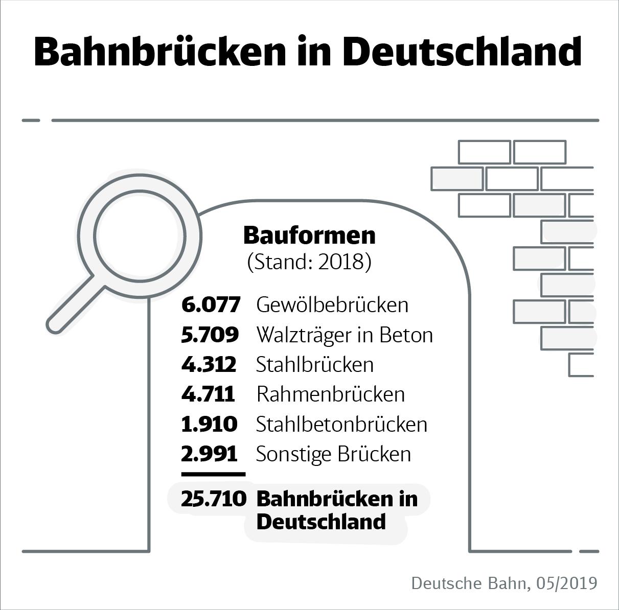 DB Infografik: Bahnbrücken in Deutschland - Durchschnittsalter und Bauformen