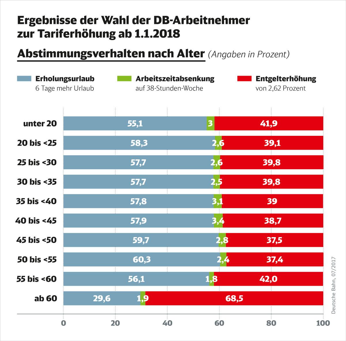 DB Infografik: Abstimmungsverhalten nach Alter