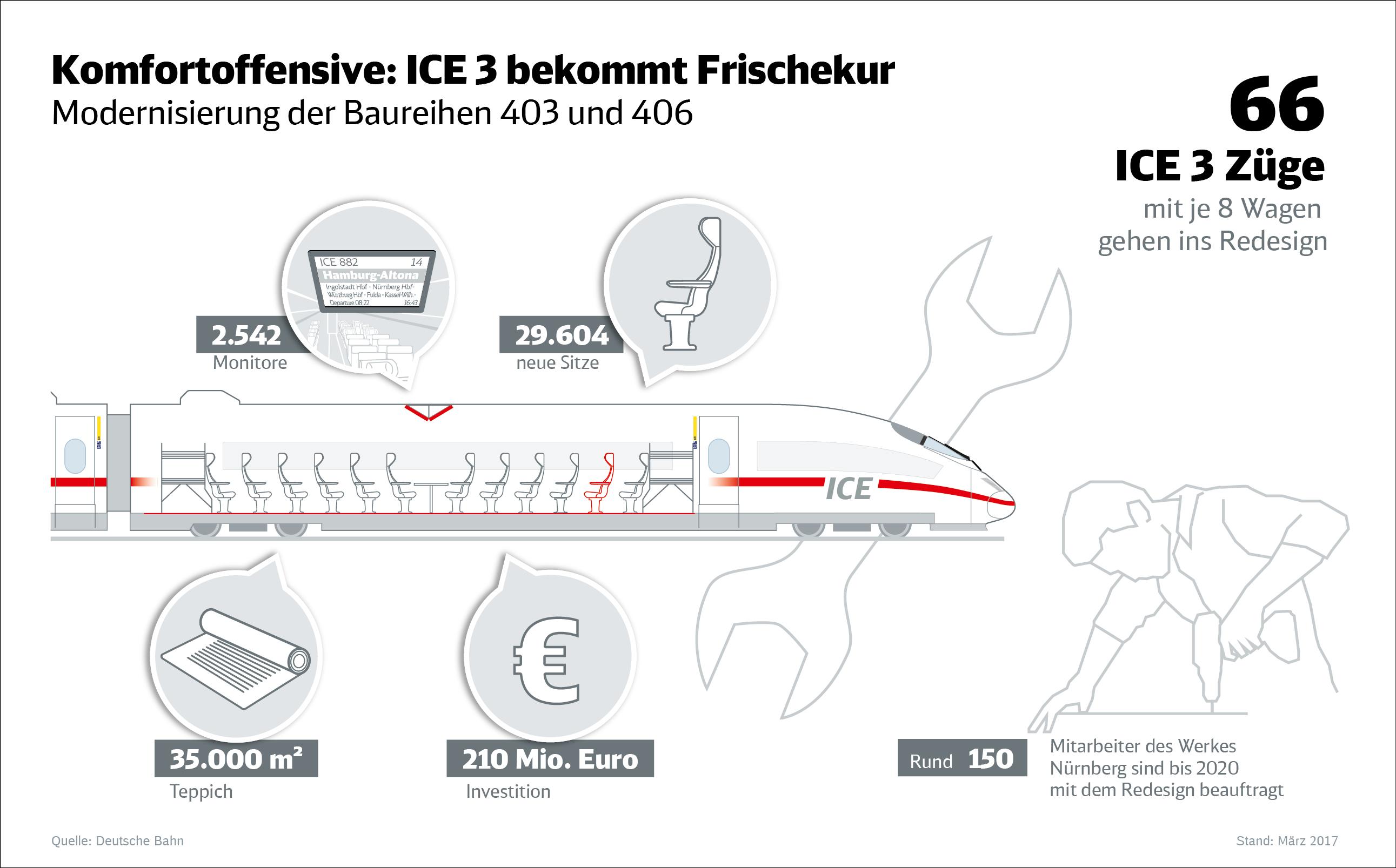 Komfortoffensive: ICE 3 bekommt Frischekur