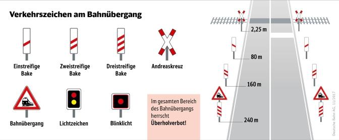 Infografik: Verkehrszeichen am Bahnübergang
