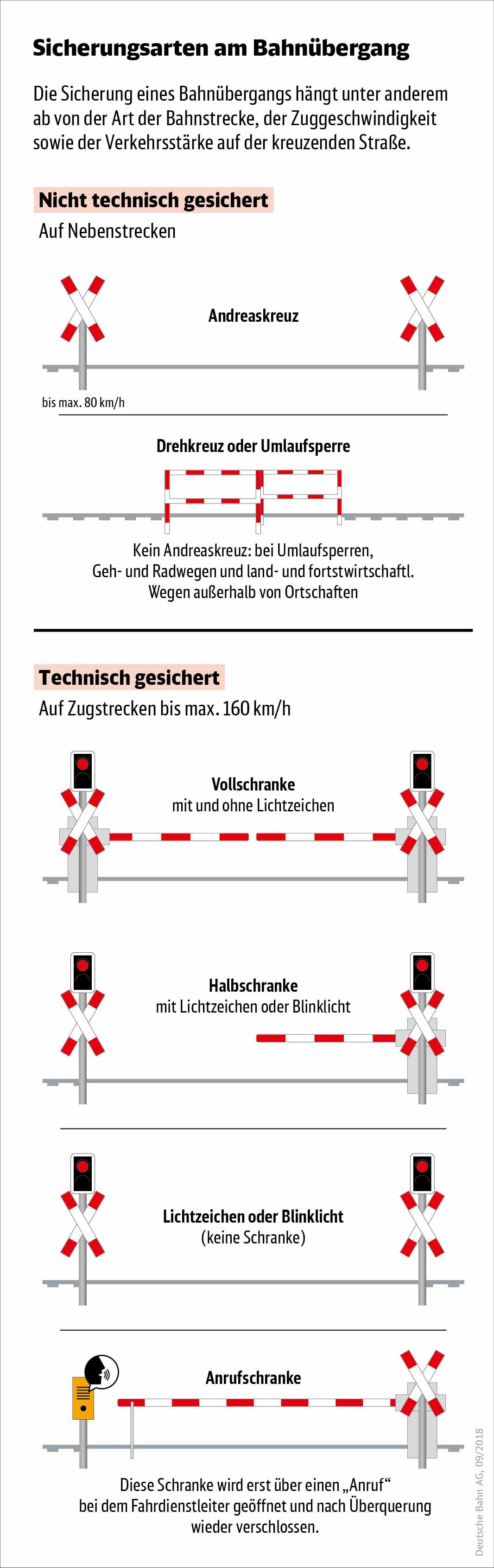 Infografik: Sicherungsarten am Bahnübergang