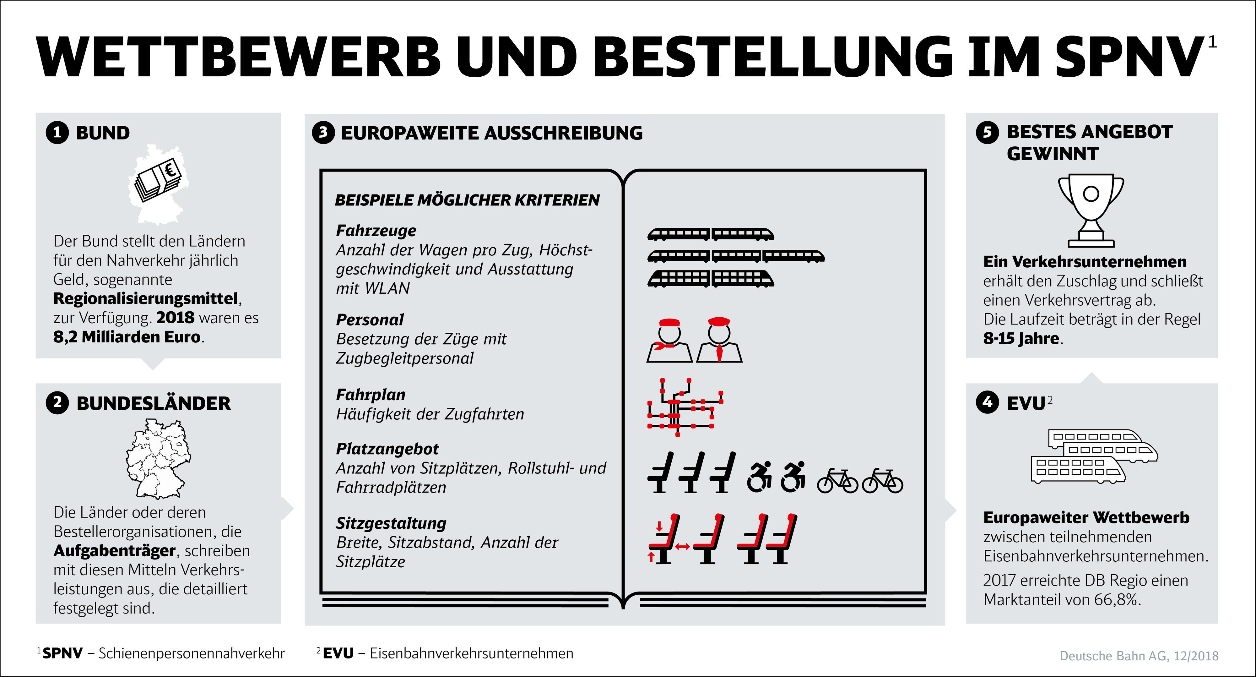 Für Presse Und Journalisten Deutsche Bahn Ag