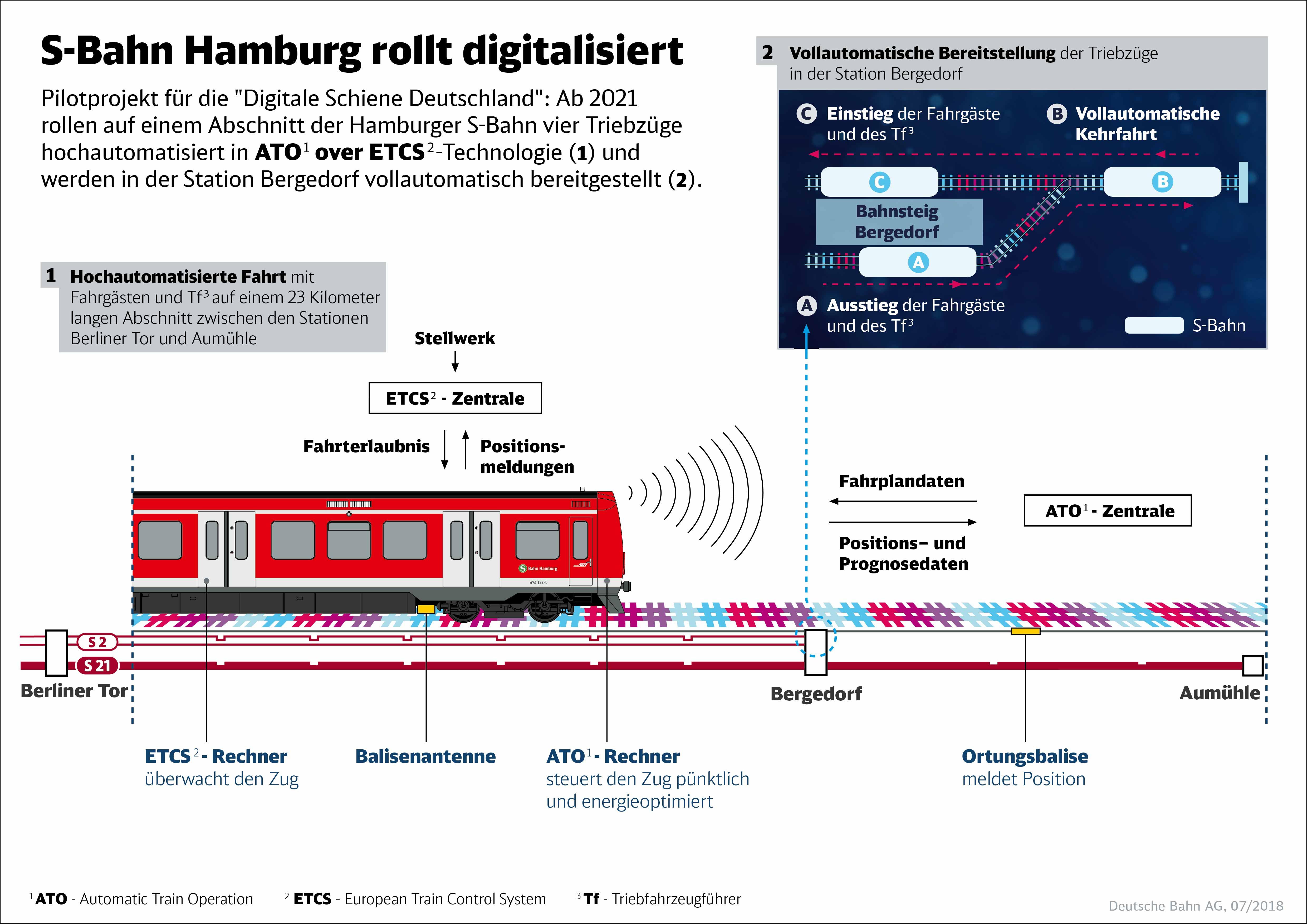 Infografik-S-Bahn-Hamburg-rollt-digitalisiertD-data.jpg