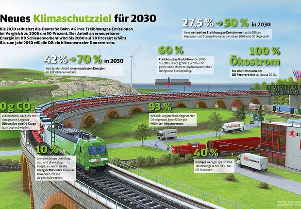 Das neue Klimaschutzziel der DB