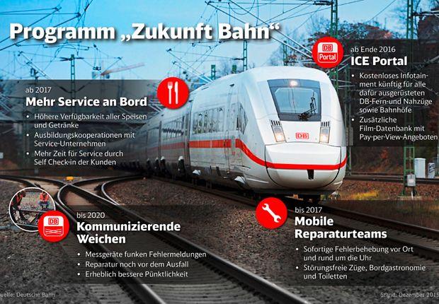 Infografik Programm Zukunft Bahn