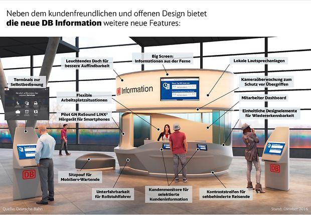 Infografik: Prototyp der neuen DB Kundeninformation am Bahnhof Berlin Südkreuz