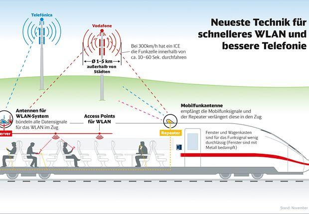 Neueste Technik für schnelleres WLAN und bessere Telefonie