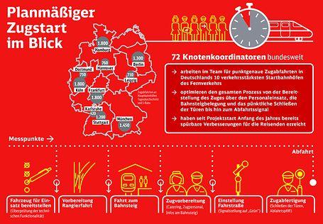 Infografik Knotenkoordinatoren