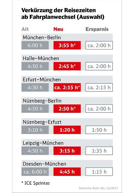 Verkürzung der Reisezeiten ab Fahrplanwechsel