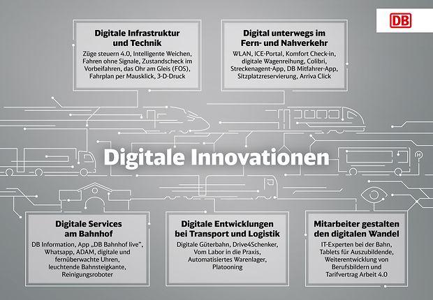 Neue Digitale Möglichkeiten Deutsche Bahn Ag